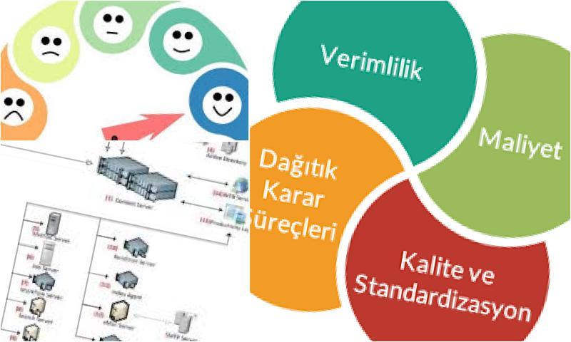 Süreç Yönetim Sisteminin Hedefleri